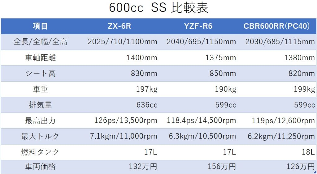 600cc比較表